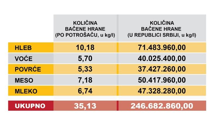 koliko-bacamo-hranu-otpad-od-hrane-po-proizvodima-u-srbiji